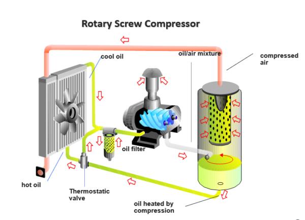 Nguyên tắc hoạt động của máy nén khí trục vít dầu