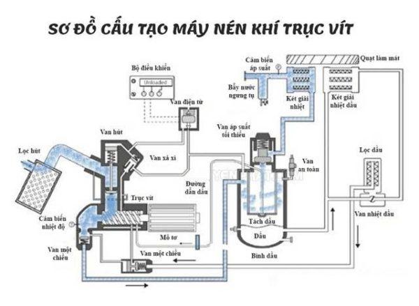 sơ đồ cấu tạo máy nén khí trục vít